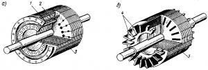 Рис. 256. Короткозамкнутый ротор: а — беличья клетка; б — ротор с беличьей клеткой из стержней; в — ротор с литой беличьей клеткой; 1 — короткозамыкающие кольца; 2— стержни; 3— вал; 4 — сердечник ротора; 5 — вентиляционные лопасти; 6 — стержни литой клетки