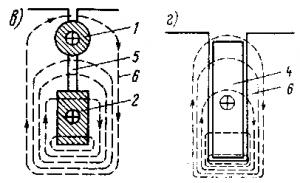 Рис. 257. Конструкция роторов асинхронных двигателей с повышенным пусковым моментом: с двойной беличьей клеткой (а), с глубокими пазами (б) и разрезы их пазов (в и г)