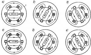 Рис. 246. Упрощенные картины магнитных полей, создаваемых токами i1, i2 и i3 в фазах обмотки статора двухполюсного двигателя в различные моменты времени
