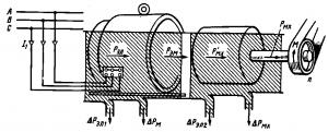 Рис. 260. Энергетическая диаграмма асинхронного двигателя