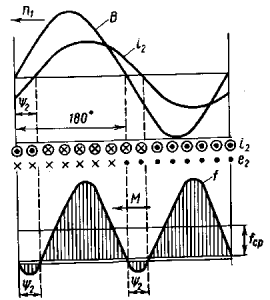 Рис. 261. Распределение индукции В, тока i2 и электромагнитных сил f, действующих на проводники асинхронного двигателя