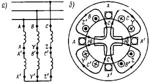 Рис. 247. Схема включения катушек обмотки статора четырехполюсного двигателя (а) и картина возникающего магнитного поля (б)