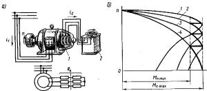 Рис. 265. Схема включения асинхронного двигателя с пусковым реостатом (а) и механические характеристики двигателя при пуске (б)
