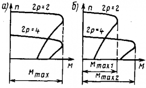 Рис. 267. Механические характеристики двухскоростных асинхронных двигателей с постоянным наибольшим моментом (а) и постоянной мощностью (б)