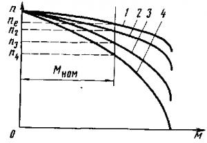 Рис. 268. Механические характеристики асинхронного двигателя при регулировании частоты вращения путем включения реостата в цепь обмотки ротора