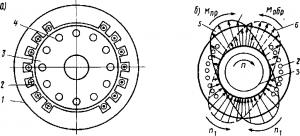 Рис. 270. Разрез однофазного асинхронного двигателя (а), прямое и обратное вращающиеся магнитные поля (б)