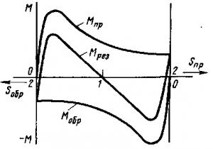 Рис. 271. Зависимости М(s) однофазного двигателя от прямого и обратного вращающихся полей