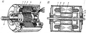 Рис. 275. Устройство однофазного асинхронного двигателя с беличьей клеткой на роторе (а) и с полым немагнитным ротором (б): 1-обмотка статора; 2 - корпус; 3 - внешний статор; 4 - ротор; 5 — подшипниковый щит; 6 — вал; 7 — внутренний статор