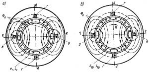 Рис. 278. Распределение э.д.с. и токов в полом роторе, индуцируемых в результате пульсации потока Фd (а) и вращения ротора (б)