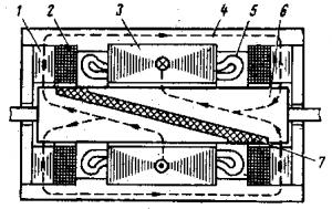 Рис. 282. Устройство бесконтактного сельсина
