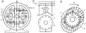 Рис. 248. Электромагнитная схема асинхронного двигателя (а), схема включения его обмоток (б) и пространственное распределение вращающего магнитного поля (в) в двухполюсной машине