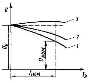 Рис. 289. Внешние характеристики синхронного генератора при различной нагрузке