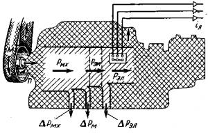 Рис. 290. Энергетическая диаграмма синхронного генератора