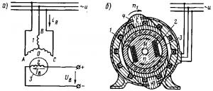 Рис. 291. Электрическая (а) и электромагнитная (б) схемы синхронного электродвигателя