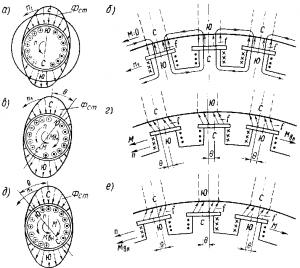 Рис. 292. Электромагнитный момент в синхронной машине, образующийся в различных режимах