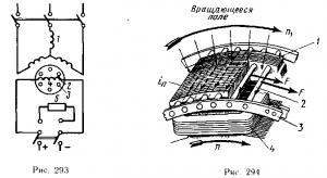 Рис. 293. Схема асинхронного пуска синхронного двигателя; Рис. 294 Устройство пусковой обмотки синхронного двигателя: 1 — ротор; 2 — стержни; 3 — кольцо; 4 — обмотка возбуждения