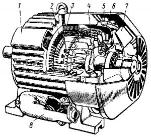 Рис. 249. Асинхронный двигатель с короткозамкнутым ротором: 1 — остов; 2 — статор; 3 — ротор; 4 — стержни обмотки ротора; 5 — подшипниковый щит; 6 — вентиляционные лопатки ротора; 7 — вентилятор; 8 — коробка выводов