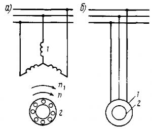 Рис. 250. Электрическая схема асинхронного двигателя с короткозамкнутым ротором (а) и его условное графическое изображение (б): 1 — статор; 2 — ротор