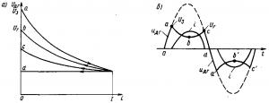 Рис. 304. Вольт-амперные характеристики дуги постоянного тока (а) и кривые изменения напряжения и тока (б) при горении дуги переменного тока