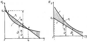 Рис. 305. Вольт-амперные характеристики дуги при устойчивом горении (а) и гашении (б)