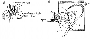 Рис. 307. Принцип магнитного дутья (а) и дугогасительное устройство с дугогасительной катушкой (б)