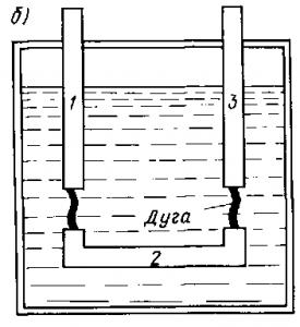 Рис. 309. Гашение дуги в деионной решетке (а) и в масле (б)