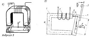 Рис. 311. Принципиальная схема электромагнита (а) и схема электромагнитного привода с П-образным магнитопроводом (б)