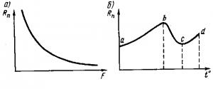 Рис. 297. Зависимости переходного сопротивления от нажатия (а) и от температуры (б)