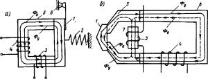 Рис. 313. Электромагнитный привод с удерживающим электромагнитом (а) и с магнитным шунтом (б)
