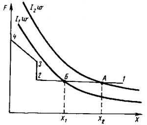 Рис. 312. Тяговые характеристики электромагнитного привода и диаграмма усилий