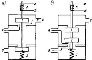 Рис. 315. Включающий (а) и выключающий (б) электромагнитные вентили