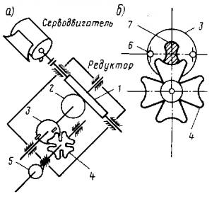 Рис. 317. Электродвигательный привод группового контроллера