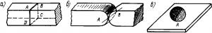 Рис. 295. Формы контактных поверхностей
