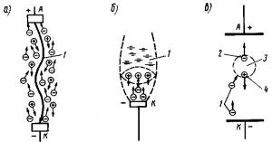 Рис. 303. Направление движения электронов и положительных ионов в электрической дуге (о), возникновение автоэлектронной эмиссии из катода (б) и ударной ионизации атомов газа в пространстве между контактами (в): 1,2 — первичные и вторичный электроны; 3— атом газа; 4 — положительный ион