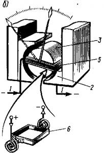 Рис. 321. Устройство магнитоэлектрического измерительного механизма