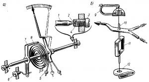 Рис. 323. Устройство подвижной части электроизмерительного прибора