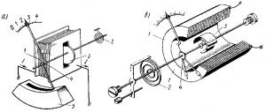 Рис. 324. Устройство электромагнитных измерительных механизмов с плоской (а) и круглой (б) катушками