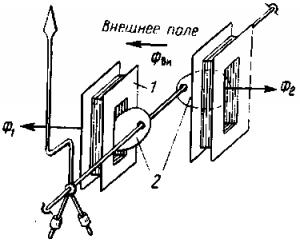 Рис. 325. Устройство астатического измерительного механизма