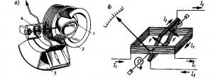 Рис. 326. Устройство (а) и принципиальная схема (б) электродинамического измерительного механизма