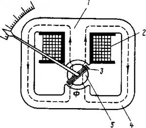 Рис. 328. Принципиальная схема ферродинамического измерительного механизма