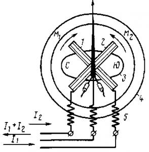Рис. 330. Принципиальная схема магнитоэлектрического лого-метра