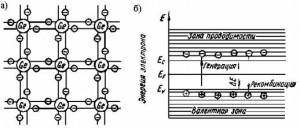 Электронная структура (а) и энергетические зоны (б) кристалла беспримесного германия