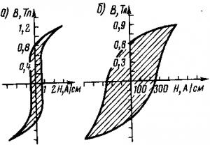 Рис. 350. Петли гистерезиса магнитно-мягких (а) и магнитно-твердых (б) материалов