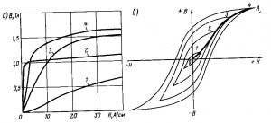 Рис 351 Кривые намагничивания различных материалов (а) и петли гистерезиса при различных значениях наибольшей индукции (6)