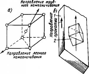 Рис. 353. Направления легкого и трудного намагничивания в кристалле ферромагнитного материала (а) и их расположение в холоднокатаной стали (б)