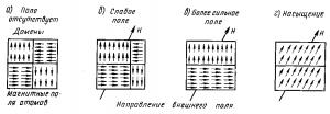 Рис. 352. Процесс изменения доменов при намагничивании ферромагнитного материала