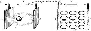 Рис. 356. Смещение ядер атомов диэлектрика и их электронных оболочек в электрическом поле (а) и поляризация молекул диэлектрика (б)