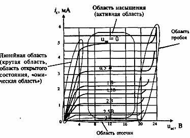 Рис. 1.27 Выходные характеристики